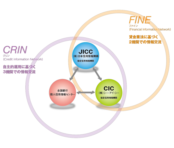 crin Credit Information Network