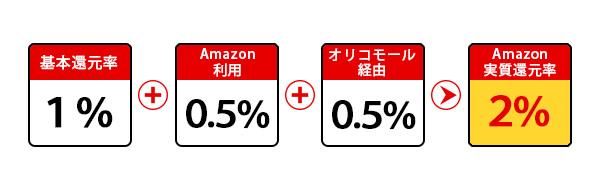 アマゾンのポイント還元率