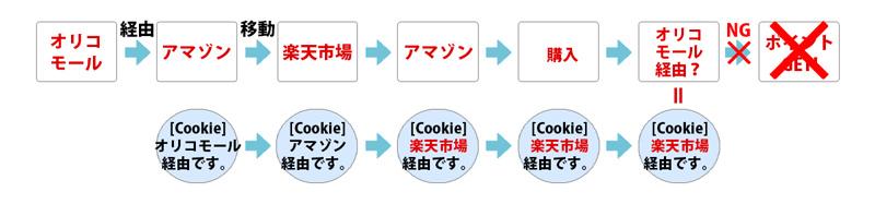 ポイントモールのポイント付与対象外の例