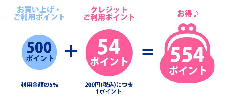 小田急ポイントカード クレジットカードがお得