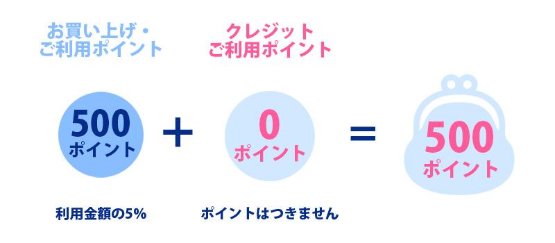 小田急ポイントカード 現金払い