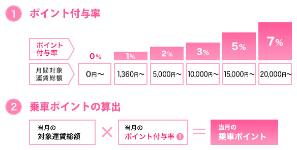 小田急乗車ポイント ポイント付与率と算出