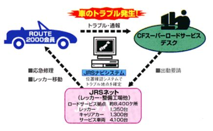 JTB旅カードスーパーロード サービス