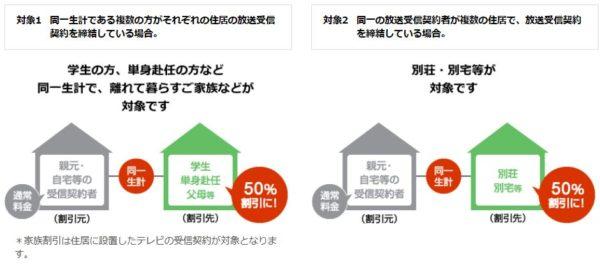 NHK受信料 家族割引