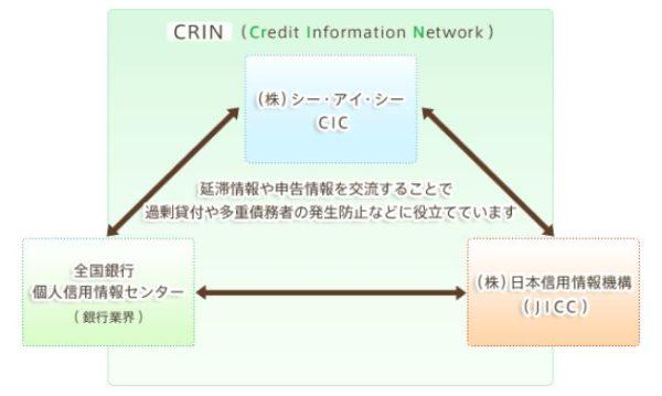 CRIN 信用情報